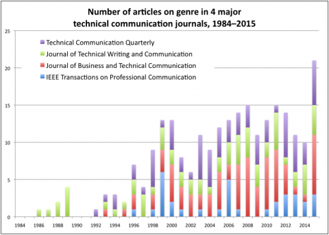 Number of articles on genre in technical communication journals